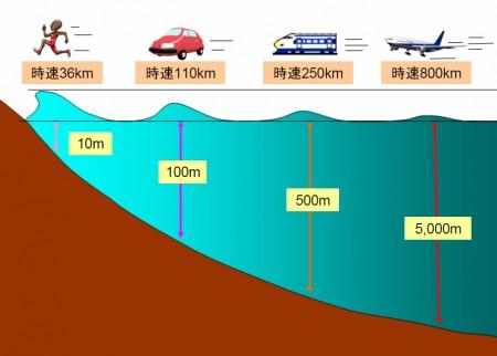 津波のスピード